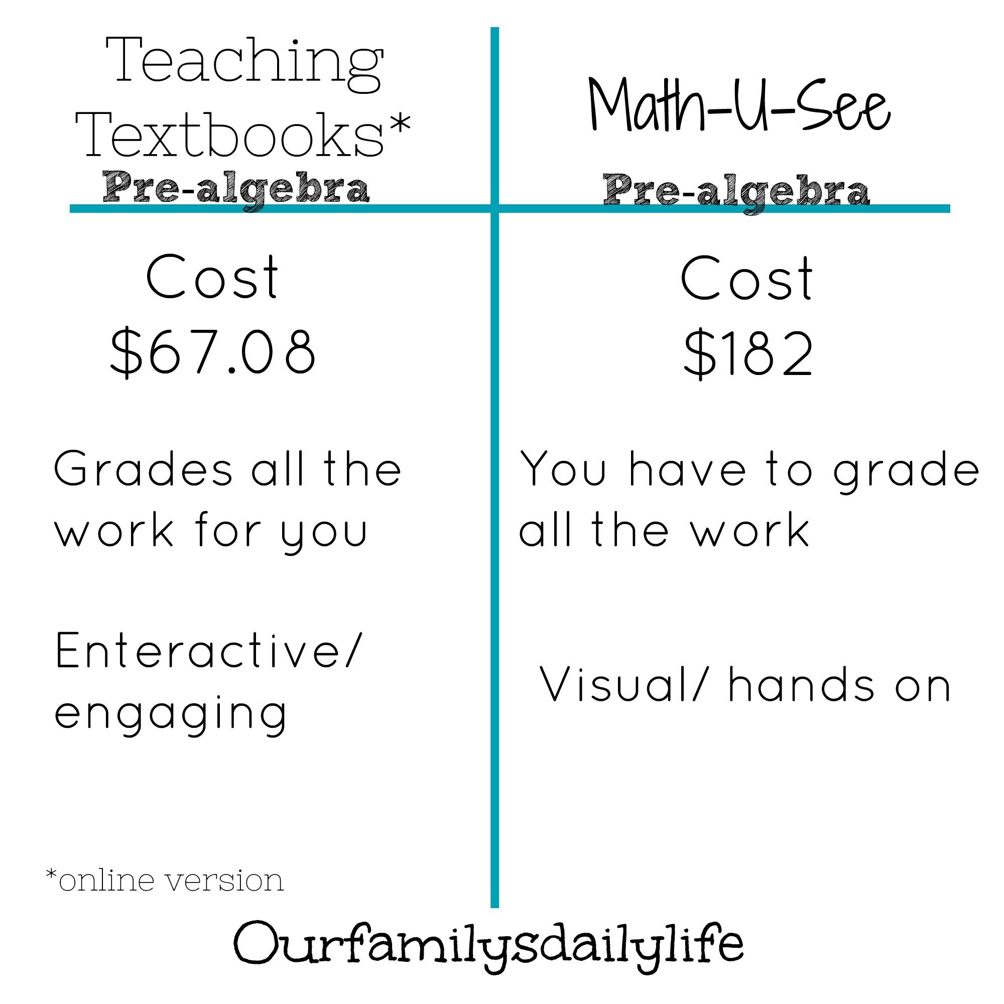 teaching textbooks math you see chart