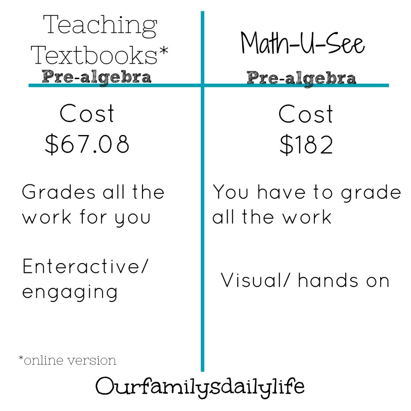 teaching textbooks math you see chart